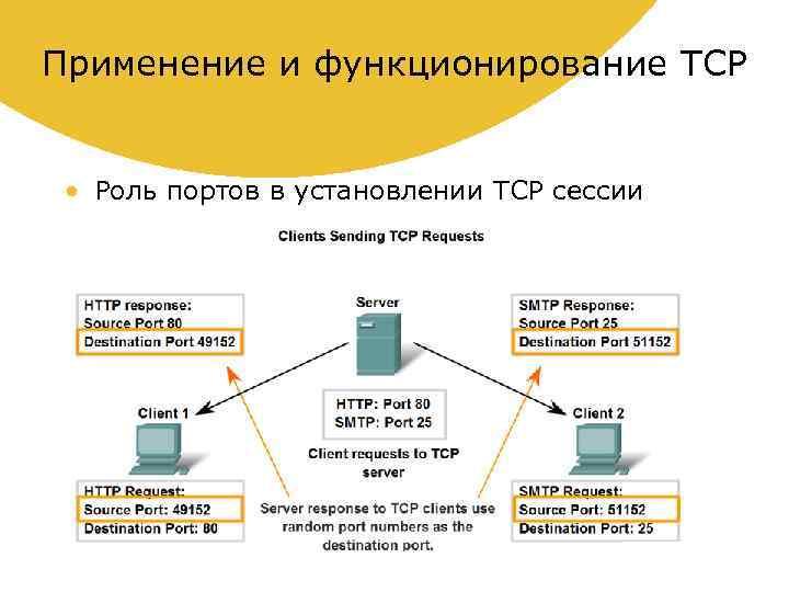 Применение и функционирование TCP • Роль портов в установлении TCP сессии
