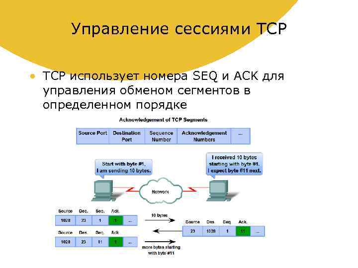 Управление сессиями TCP • TCP использует номера SEQ и ACK для управления обменом сегментов