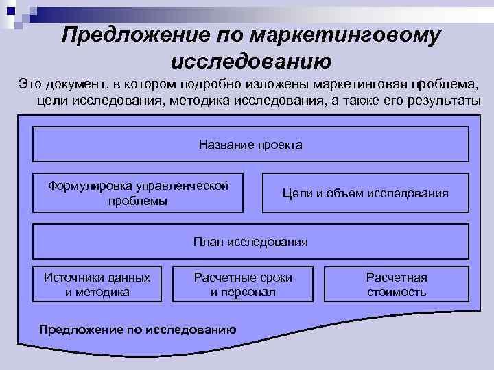 Предложение по маркетинговому исследованию Это документ, в котором подробно изложены маркетинговая проблема, цели исследования,