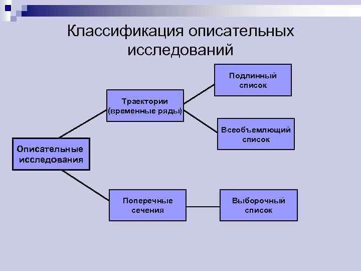 Классификация описательных исследований Подлинный список Траектории (временные ряды) Всеобъемлющий список Описательные исследования Поперечные сечения
