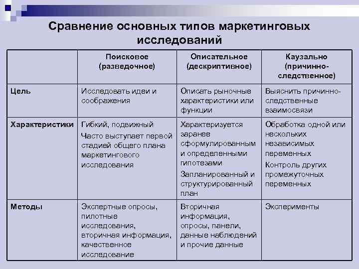 Сравнение основных типов маркетинговых исследований Поисковое (разведочное) Описательное (дескриптивное) Исследовать идеи и соображения Описать