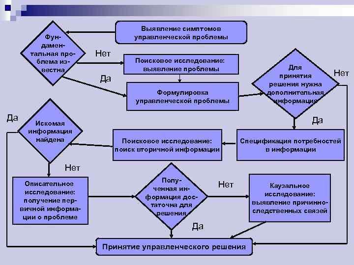 Фундаментальная проблема известна Выявление симптомов управленческой проблемы Нет Поисковое исследование: выявление проблемы Для принятия