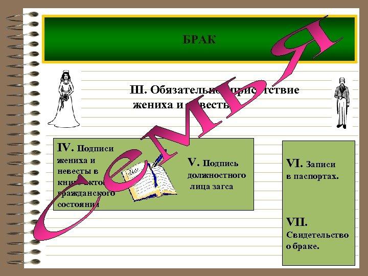 БРАК III. Обязательное присутствие жениха и невесты IV. Подписи жениха и невесты в книге
