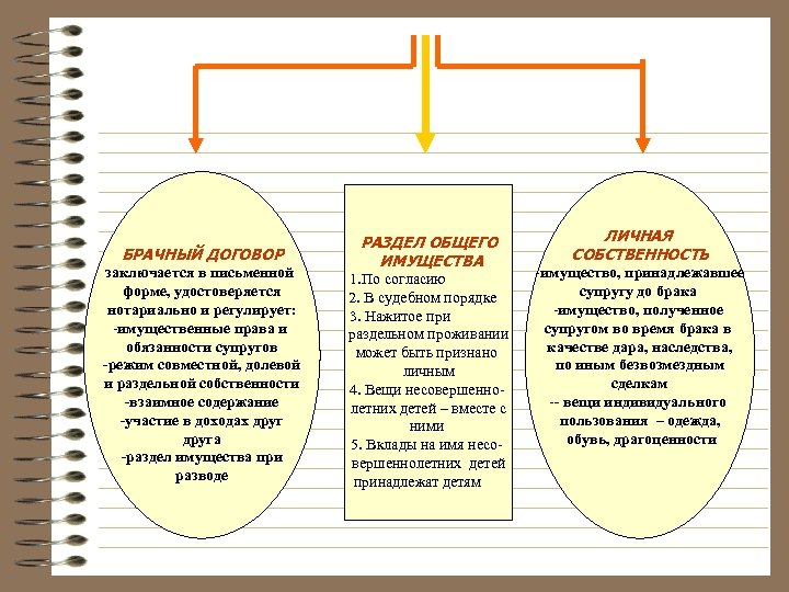 БРАЧНЫЙ ДОГОВОР заключается в письменной форме, удостоверяется нотариально и регулирует: -имущественные права и обязанности