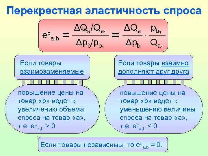 Перекрестная эластичность спроса eda, b = ΔQa/Qa 1 Δpb/pb 1 = ΔQa Δpb .