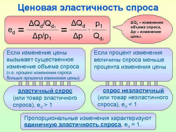 Ценовая эластичность спроса ed = ΔQd/Qd 1 Δp/p 1 = ΔQd Δp Если изменение