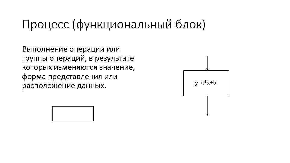 Процесс (функциональный блок) Выполнение операции или группы операций, в результате которых изменяются значение, форма