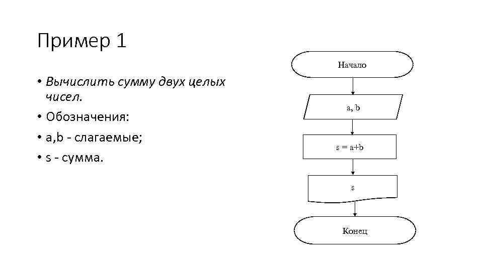 Пример 1 Начало • Вычислить сумму двух целых чисел. • Обозначения: • a, b