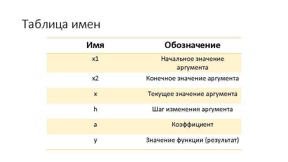 Таблица имен Имя Обозначение x 1 Начальное значение аргумента x 2 Конечное значение аргумента