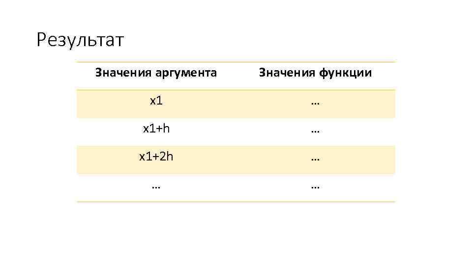 Результат Значения аргумента Значения функции x 1 … x 1+h … x 1+2 h