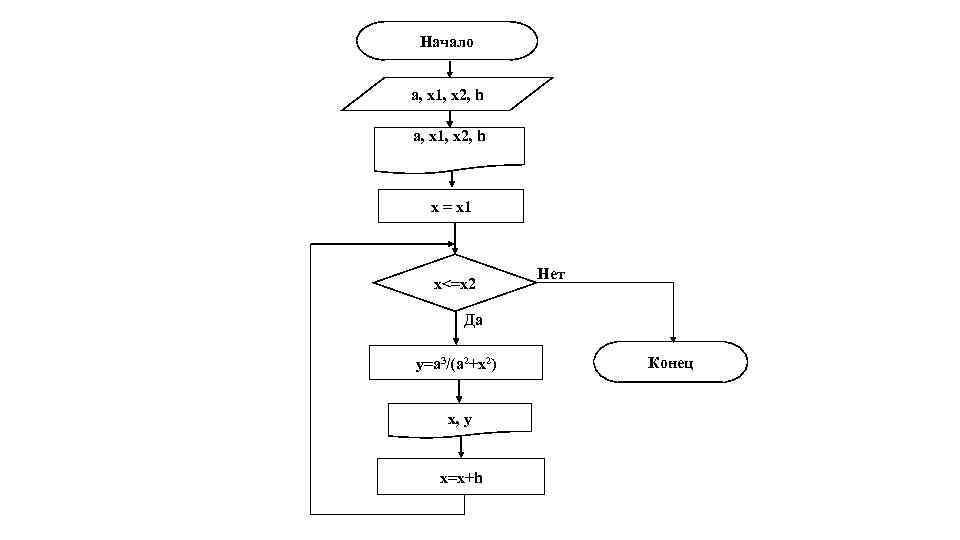 Начало a, x 1, x 2, h x = x 1 x<=x 2 Нет