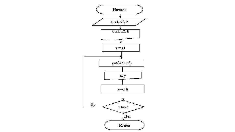 Начало a, x 1, x 2, h x = x 1 y=a 3/(a 2+x