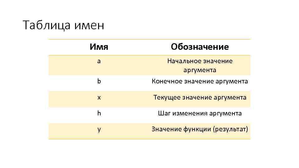 Таблица имен Имя Обозначение a Начальное значение аргумента b Конечное значение аргумента x Текущее