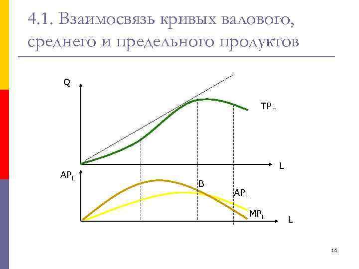 4. 1. Взаимосвязь кривых валового, среднего и предельного продуктов Q TPL APL L В