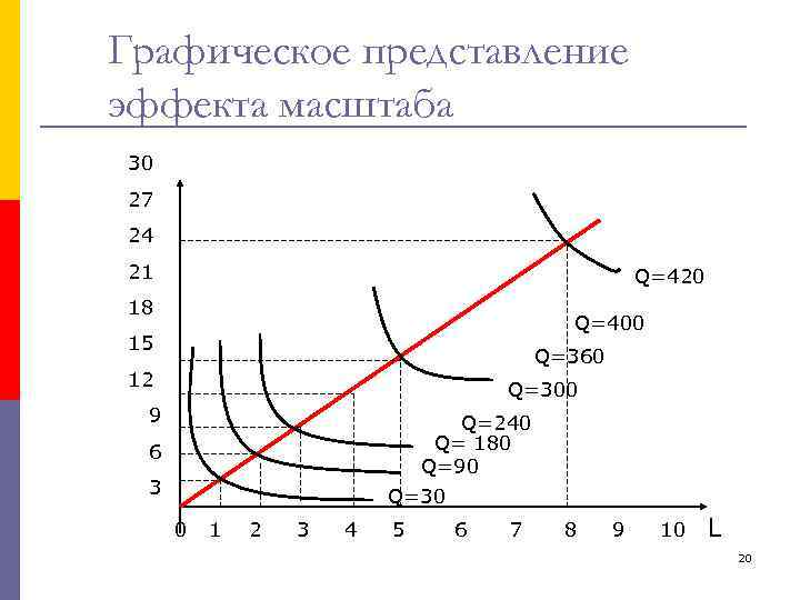 Графическое представление эффекта масштаба 30 27 24 21 Q=420 18 Q=400 15 Q=360 12