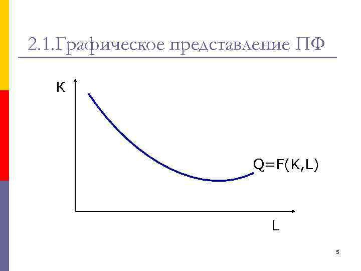 2. 1. Графическое представление ПФ К Q=F(K, L) L 5