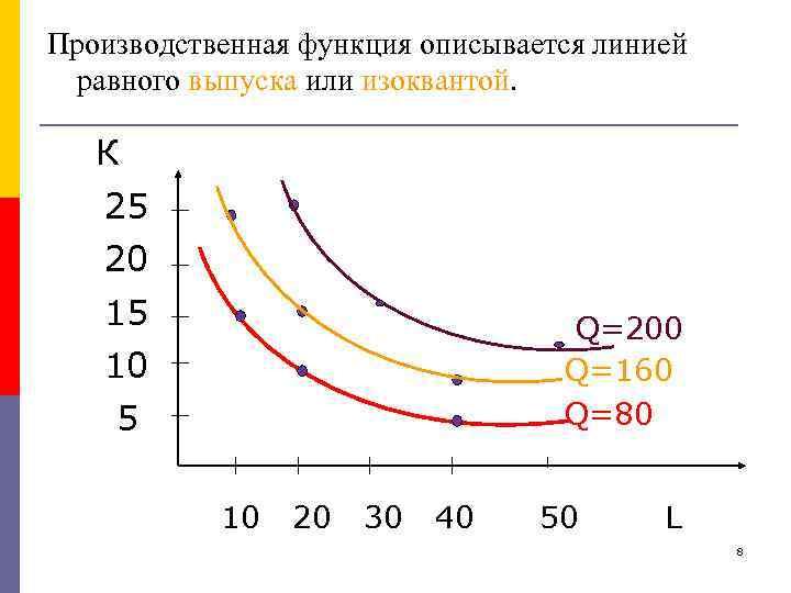 Производственная функция описывается линией равного выпуска или изоквантой. К 25 20 15 Q=200 Q=160