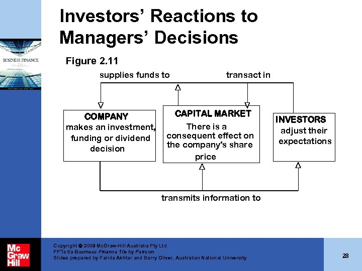 Investors' Reactions to Managers' Decisions Figure 2. 11 supplies funds to COMPANY makes an