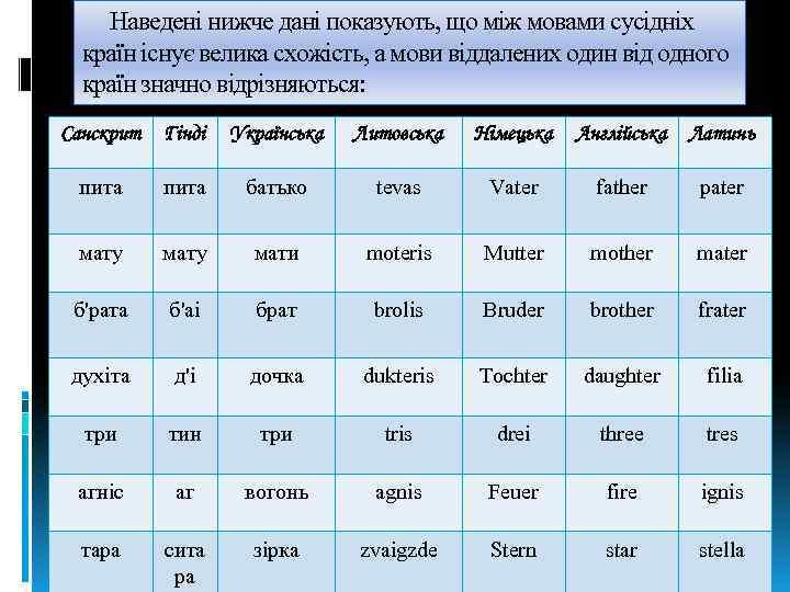 Наведені нижче дані показують, що між мовами сусідніх країн існує велика схожість, а