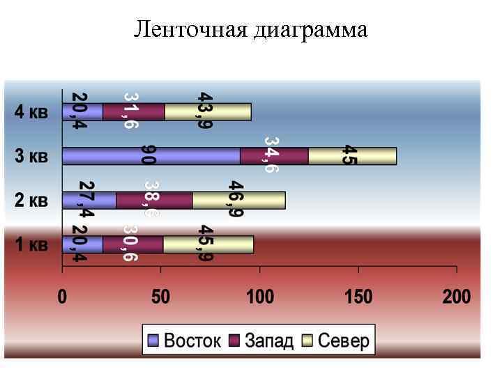 Ленточная диаграмма