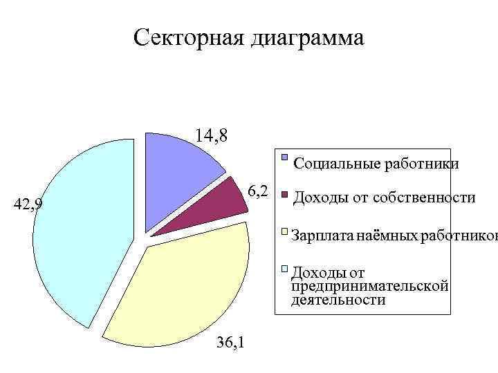 Секторная диаграмма 14, 8 Социальные работники 6, 2 42, 9 Доходы от собственности Зарплата