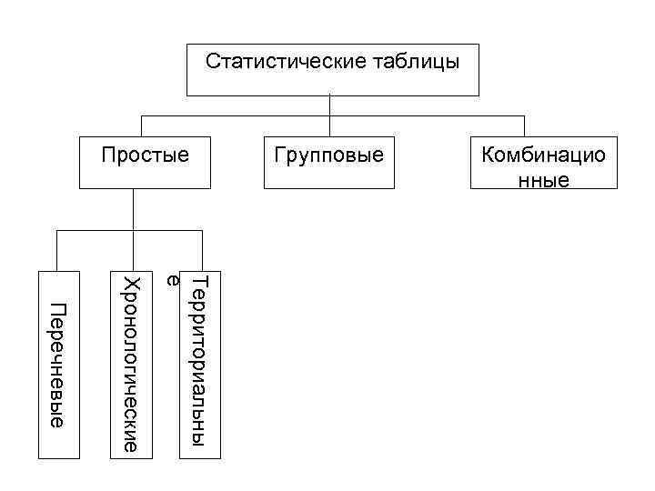 Статистические таблицы Простые Групповые Комбинацио нные Территориальны е Хронологические Перечневые