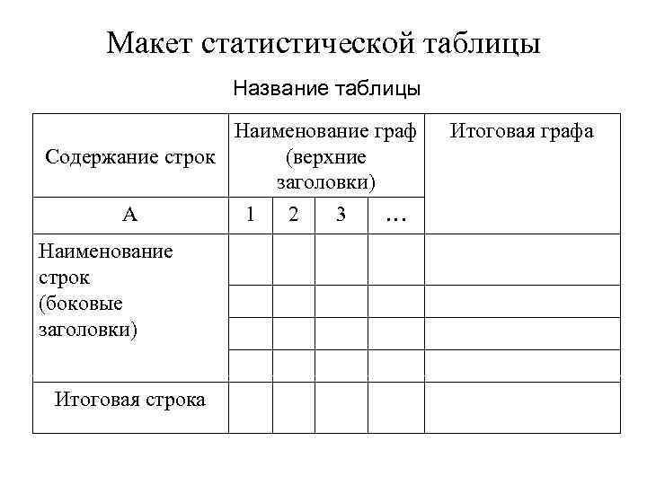 Макет статистической таблицы Название таблицы Наименование граф Содержание строк (верхние заголовки) А Наименование строк