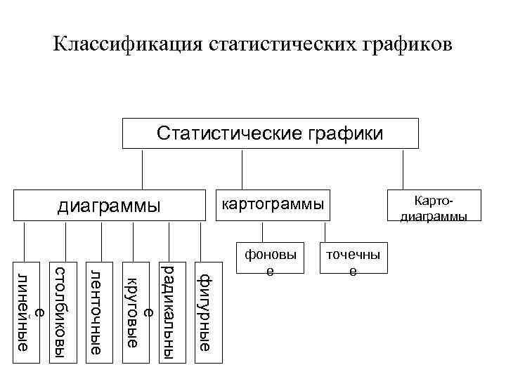 Классификация статистических графиков Статистические графики Картодиаграммы картограммы диаграммы фигурные радикальны е круговые ленточные столбиковы