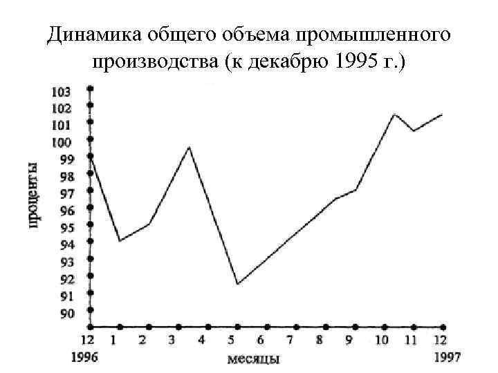Динамика общего объема промышленного производства (к декабрю 1995 г. )