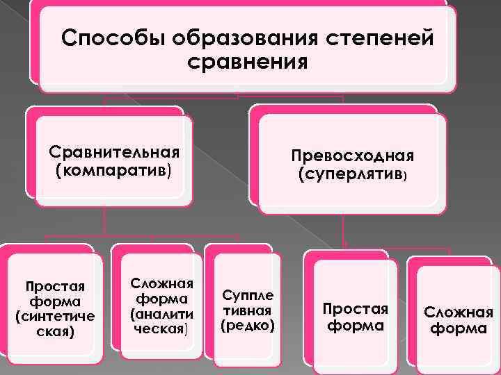 Способы образования степеней сравнения Сравнительная (компаратив) Простая форма (синтетиче ская) Сложная форма (аналити ческая)