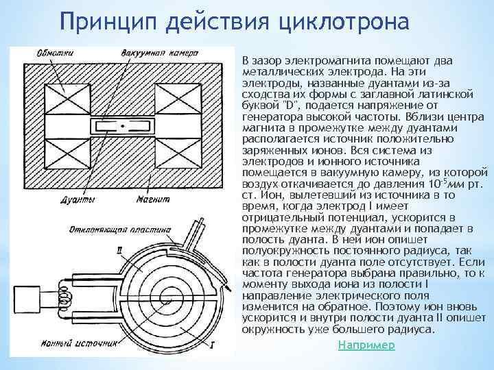 Работа циклотрона в картинке отелей, отражаемые