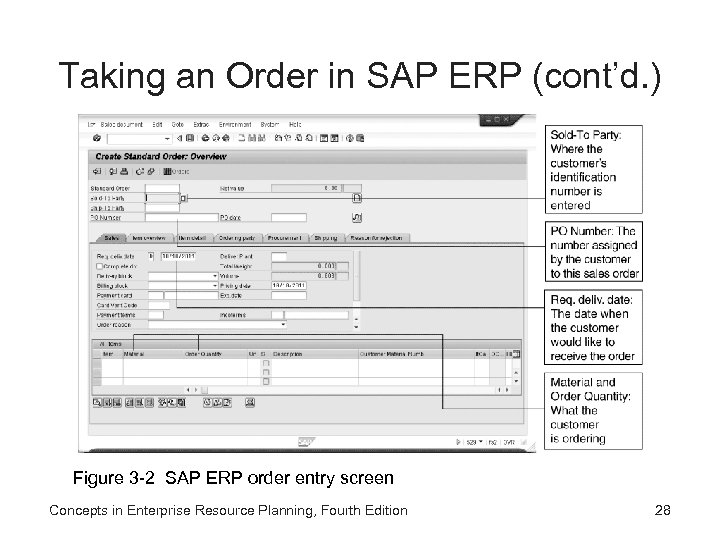 Taking an Order in SAP ERP (cont'd. ) Figure 3 -2 SAP ERP order