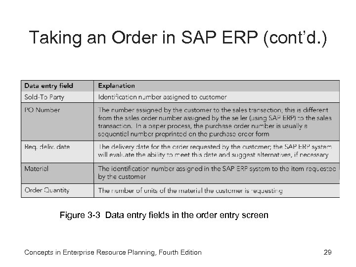 Taking an Order in SAP ERP (cont'd. ) Figure 3 -3 Data entry fields