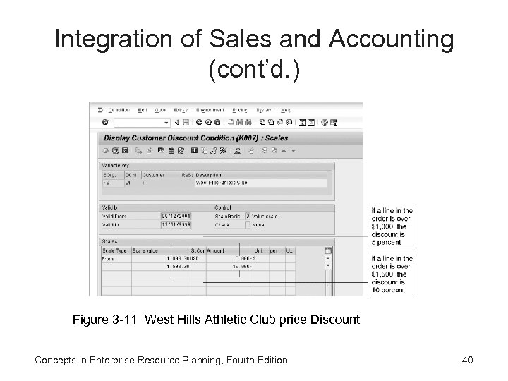 Integration of Sales and Accounting (cont'd. ) Figure 3 -11 West Hills Athletic Club