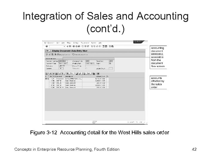Integration of Sales and Accounting (cont'd. ) Figure 3 -12 Accounting detail for the