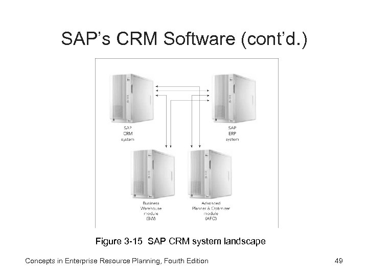 SAP's CRM Software (cont'd. ) Figure 3 -15 SAP CRM system landscape Concepts in