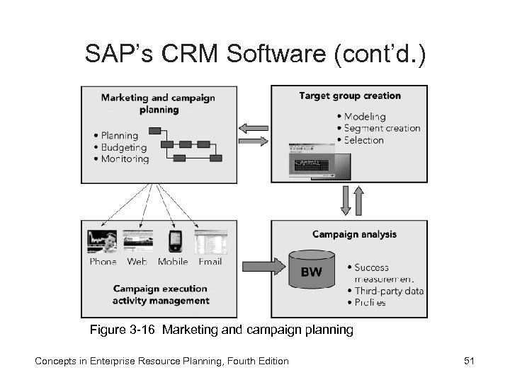 SAP's CRM Software (cont'd. ) Figure 3 -16 Marketing and campaign planning Concepts in