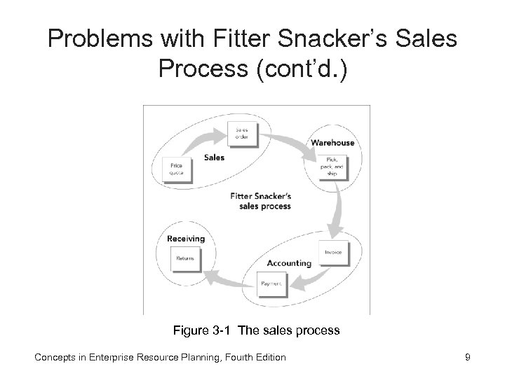 Problems with Fitter Snacker's Sales Process (cont'd. ) Figure 3 -1 The sales process