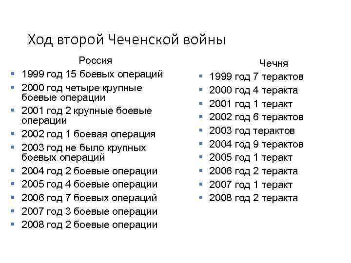 Ход второй Чеченской войны Россия § 1999 год 15 боевых операций § 2000 год
