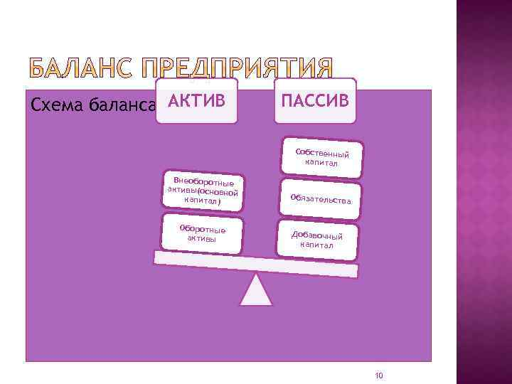Схема баланса АКТИВ ПАССИВ Собственный капитал Внеоборотные активы(основно й капитал) Оборотные активы Обязательства Добавочный