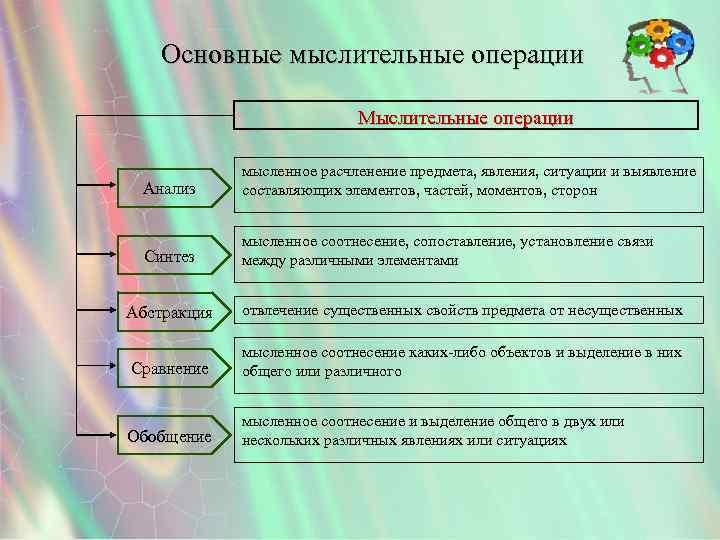 Основные мыслительные операции Мыслительные операции Анализ мысленное расчленение предмета, явления, ситуации и выявление составляющих