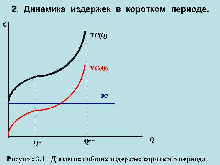 2. Динамика издержек в коротком периоде. C TC(Q) VC(Q) FC Q* Q** Q Рисунок