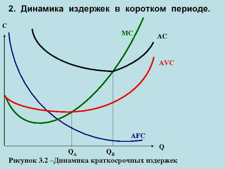 2. Динамика издержек в коротком периоде. C MC AC AVC AFC QA QB Q