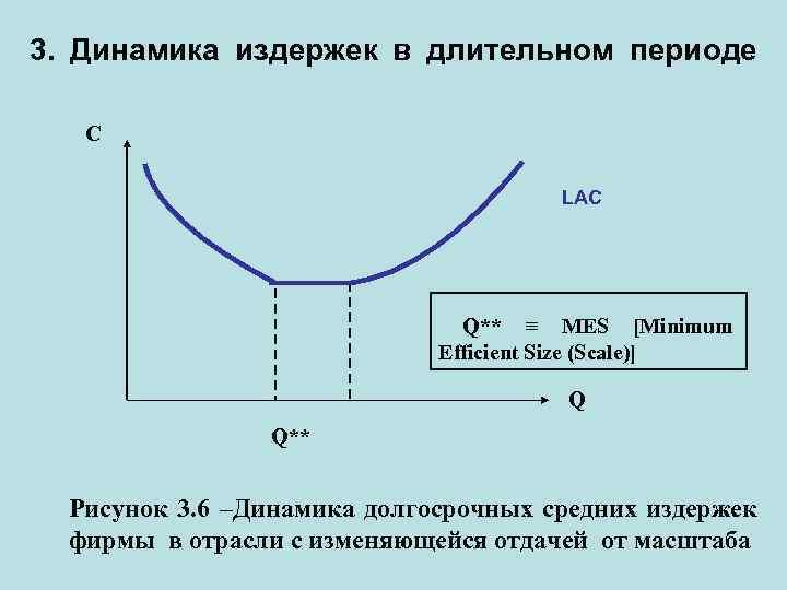 3. Динамика издержек в длительном периоде С LAC Q** ≡ MES [Minimum Efficient Size
