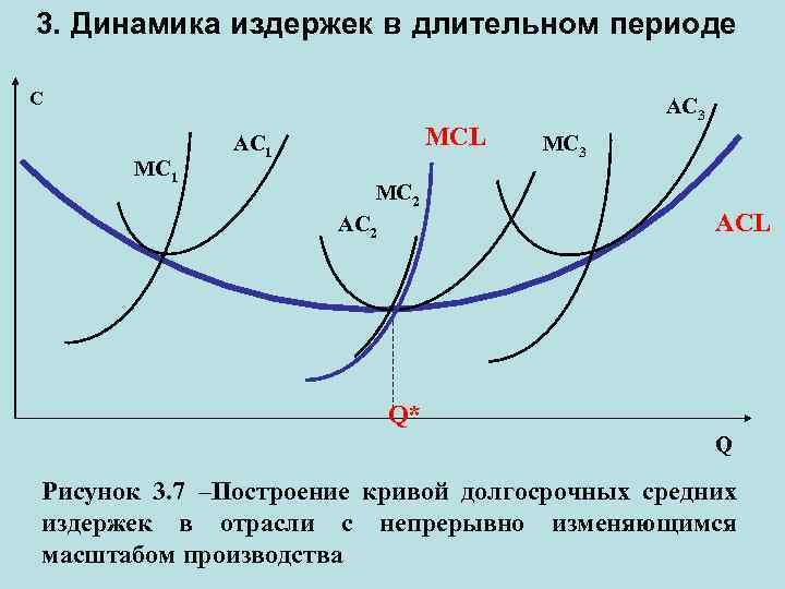 3. Динамика издержек в длительном периоде C MC 1 MCL АC 1 MC 2