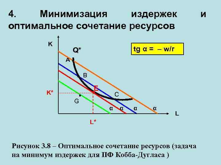 4. Минимизация издержек оптимальное сочетание ресурсов K tg α = – w/r Q* A
