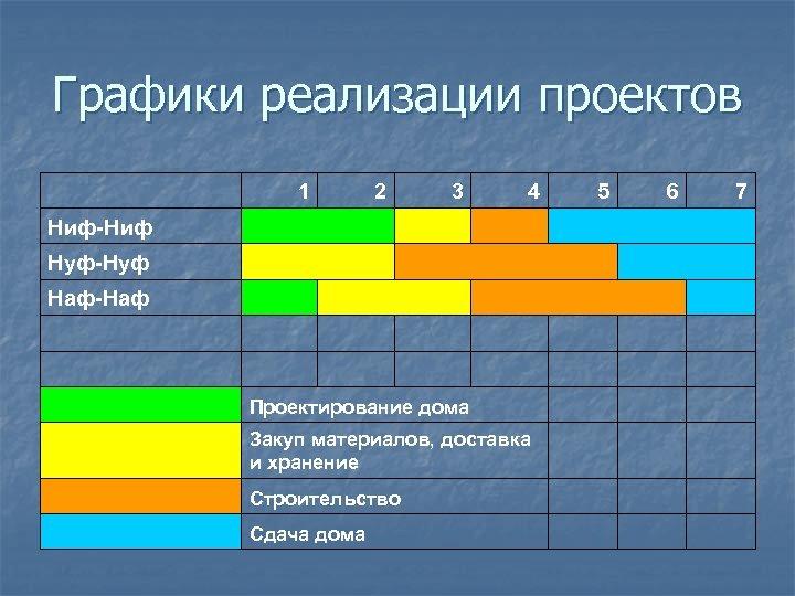 Графики реализации проектов 1 2 3 4 5 6 7 Ниф-Ниф Нуф-Нуф Наф-Наф Проектирование