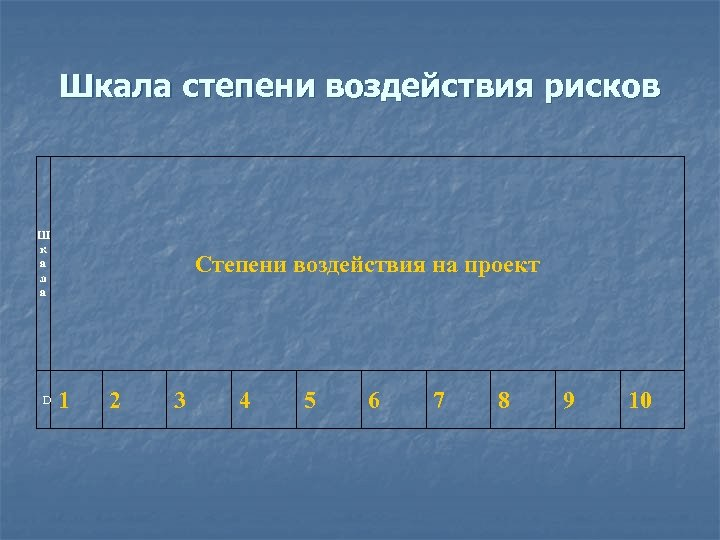 Шкала степени воздействия рисков Ш к а л а D Степени воздействия на проект