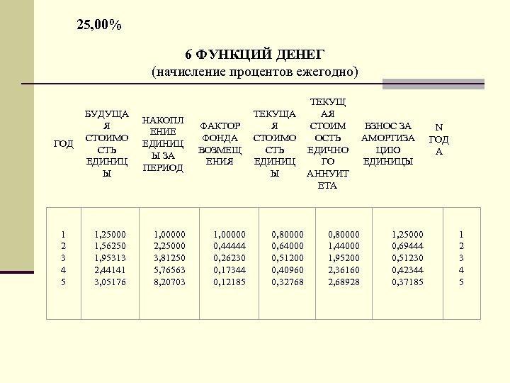 25, 00% 6 ФУНКЦИЙ ДЕНЕГ (начисление процентов ежегодно) ГОД 1 2 3 4 5
