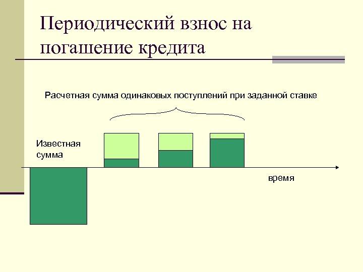 Периодический взнос на погашение кредита Расчетная сумма одинаковых поступлений при заданной ставке Известная сумма